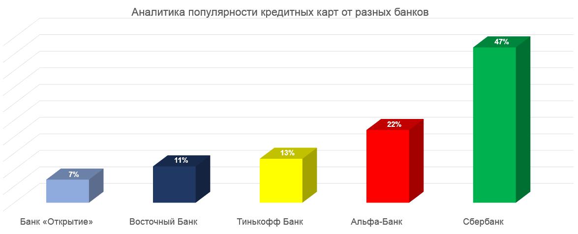 Аналитика популярности кредитных карт от разных банков