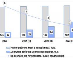 Аналитики оценили потребность столицы в коворкингах