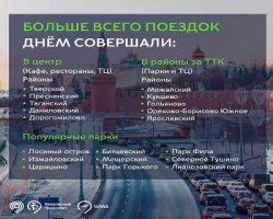 Аналитики транспортного Департамента назвали наиболее популярные маршруты автомобилистов в Москве